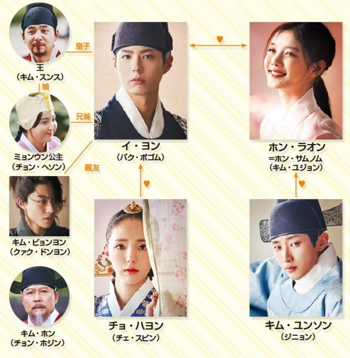 雲が描いた月明かり LOVE IN THE MOONLIGHT 韓国ドラマ/ 台湾盤 -全18話- (DVD-BOX) 雲が描いた月明り